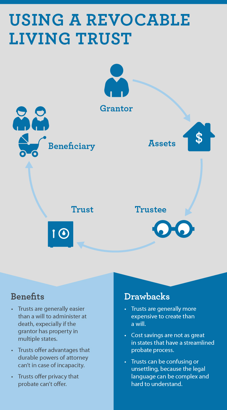 infographic of wills and trusts plus how to use revocable living trust