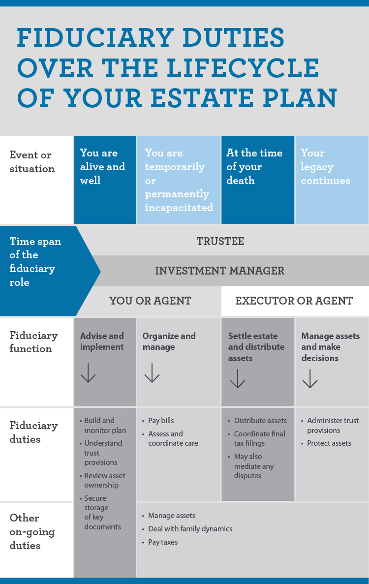 Infographic showing fiduciary duties of people over lifecycle of your estate plan